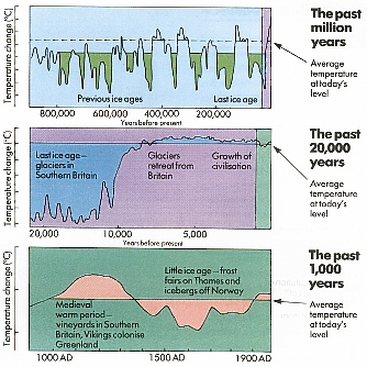 Climate Change, Greenhouse effect