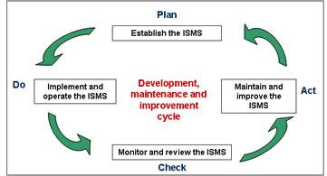 ISO 27001 - Ciclo di Deming