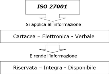 ISO27001 - ISMS